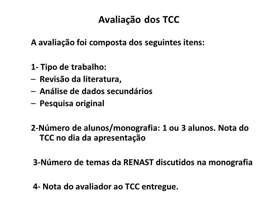 Avaliação dos TCC A avaliação foi composta dos seguintes itens: 1- Tipo de trabalho: –Revisão da literatura, –Análise de dados secundários –Pesquisa o
