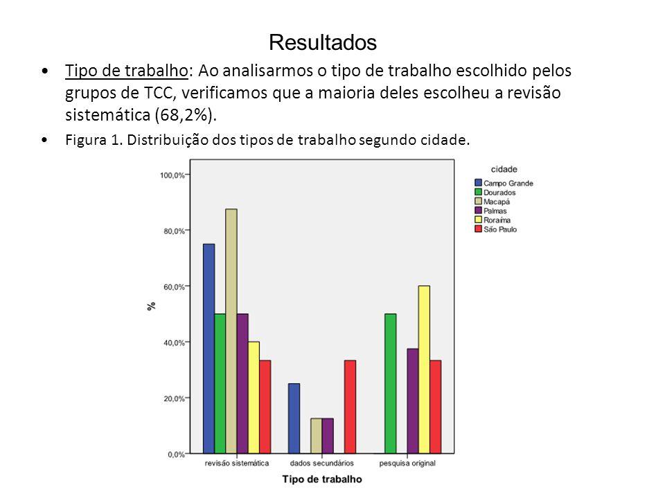 Resultados Tipo de trabalho: Ao analisarmos o tipo de trabalho escolhido pelos grupos de TCC, verificamos que a maioria deles escolheu a revisão siste