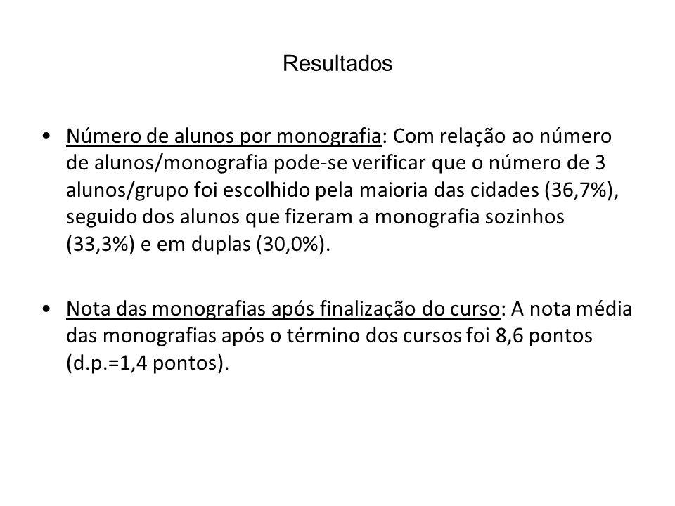 Resultados Número de alunos por monografia: Com relação ao número de alunos/monografia pode-se verificar que o número de 3 alunos/grupo foi escolhido