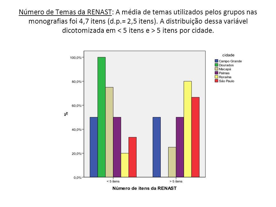 Número de Temas da RENAST: A média de temas utilizados pelos grupos nas monografias foi 4,7 itens (d.p.= 2,5 itens). A distribuição dessa variável dic