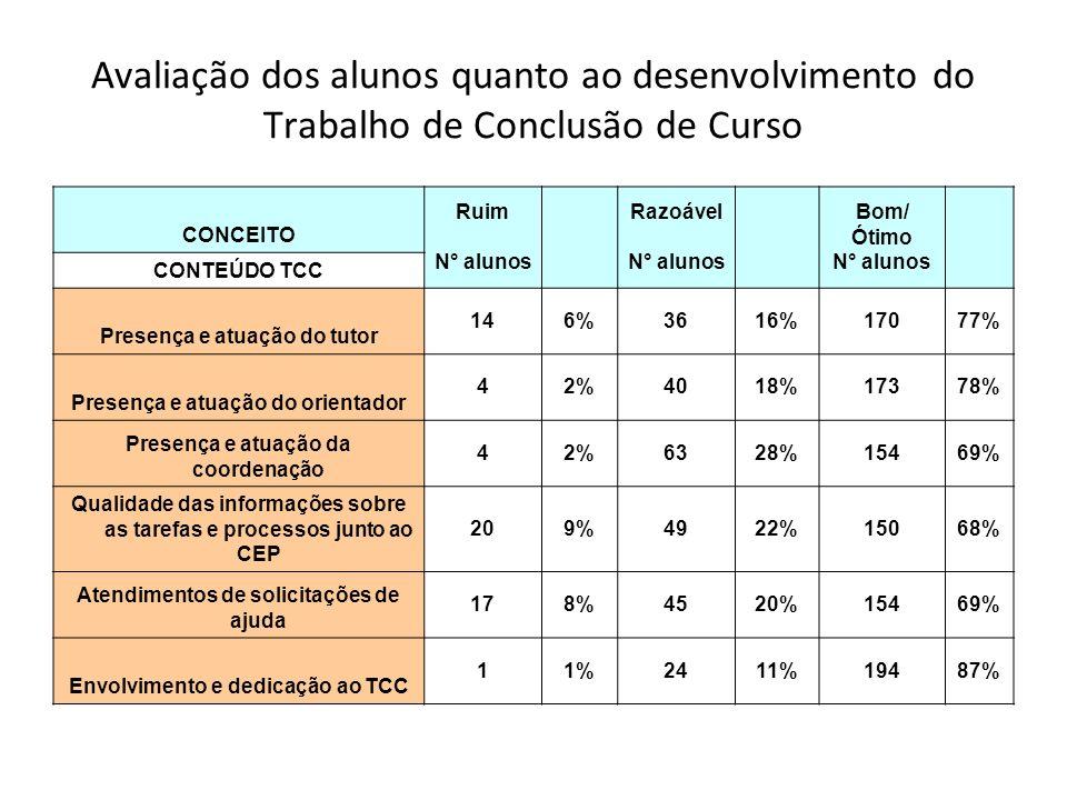 Avaliação dos alunos quanto ao desenvolvimento do Trabalho de Conclusão de Curso CONCEITO Ruim N° alunos Razoável N° alunos Bom/ Ótimo N° alunos CONTE