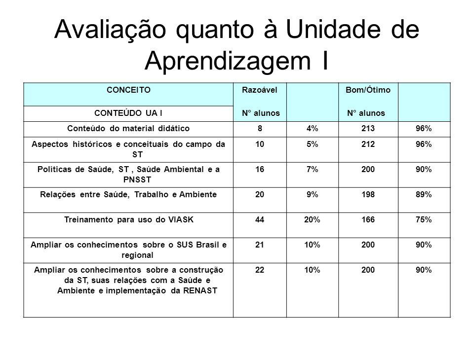 Avaliação quanto à Unidade de Aprendizagem I CONCEITORazoável Bom/Ótimo CONTEÚDO UA I N° alunos Conteúdo do material didático84%21396% Aspectos histór