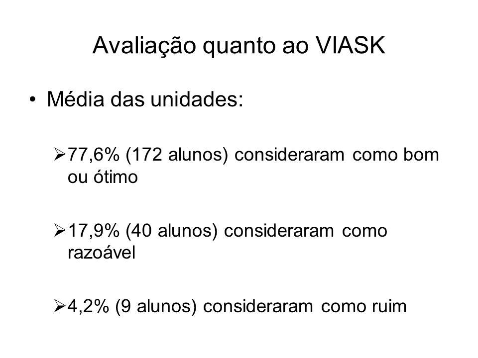 Avaliação quanto ao VIASK Média das unidades: 77,6% (172 alunos) consideraram como bom ou ótimo 17,9% (40 alunos) consideraram como razoável 4,2% (9 a