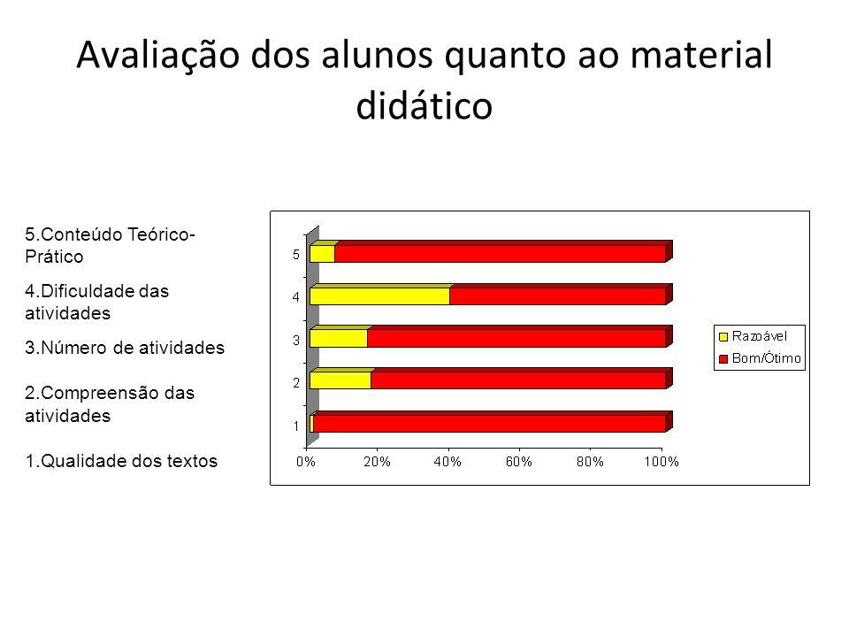 Avaliação dos alunos quanto ao material didático 5.Conteúdo Teórico- Prático 4.Dificuldade das atividades 3.Número de atividades 2.Compreensão das ati