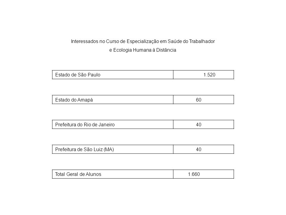 Interessados no Curso de Especialização em Saúde do Trabalhador e Ecologia Humana à Distância Estado de São Paulo 1.520 Estado do Amapá 60 Prefeitura