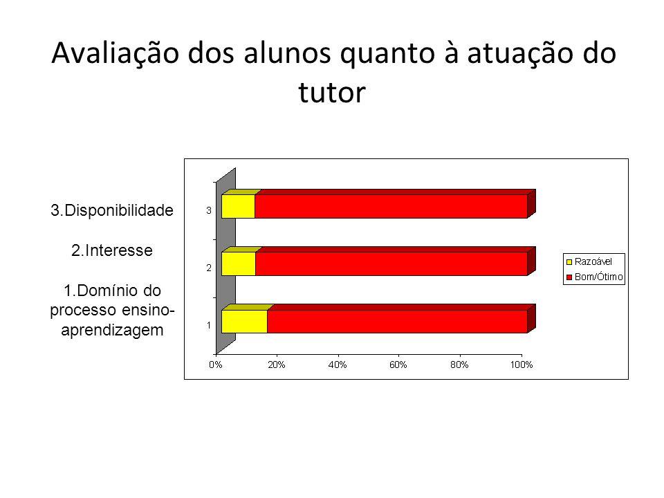 Avaliação dos alunos quanto à atuação do tutor 3.Disponibilidade 2.Interesse 1.Domínio do processo ensino- aprendizagem