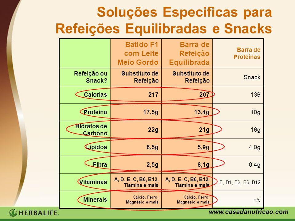 www.casadanutricao.com Soluções Especificas para Refeições Equilibradas e Snacks Batido F1 com Leite Meio Gordo Barra de Refeição Equilibrada Barra de