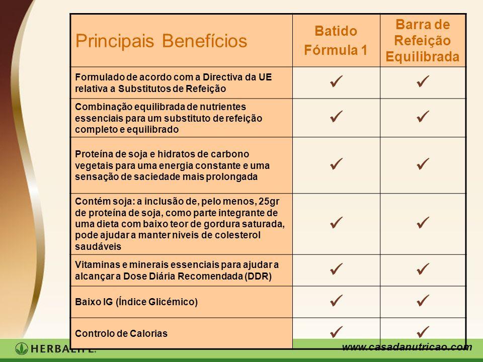 www.casadanutricao.com Principais Benefícios Batido Fórmula 1 Barra de Refeição Equilibrada Formulado de acordo com a Directiva da UE relativa a Subst