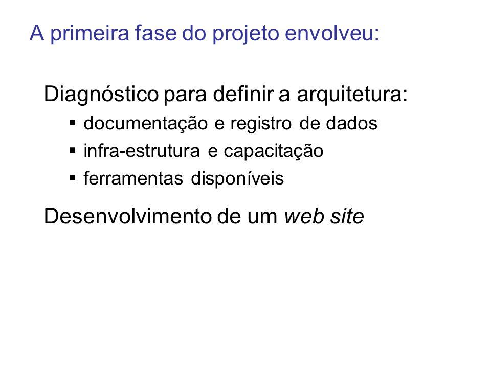 Diagnóstico para definir a arquitetura: documentação e registro de dados infra-estrutura e capacitação ferramentas disponíveis Desenvolvimento de um w