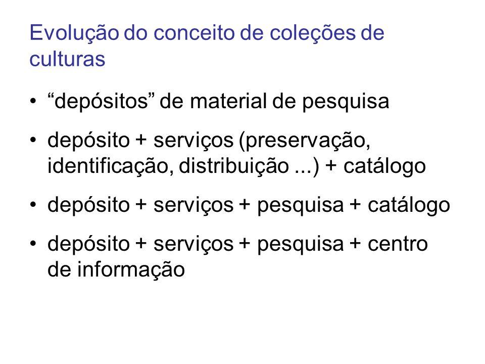 Evolução do conceito de coleções de culturas depósitos de material de pesquisa depósito + serviços (preservação, identificação, distribuição...) + cat