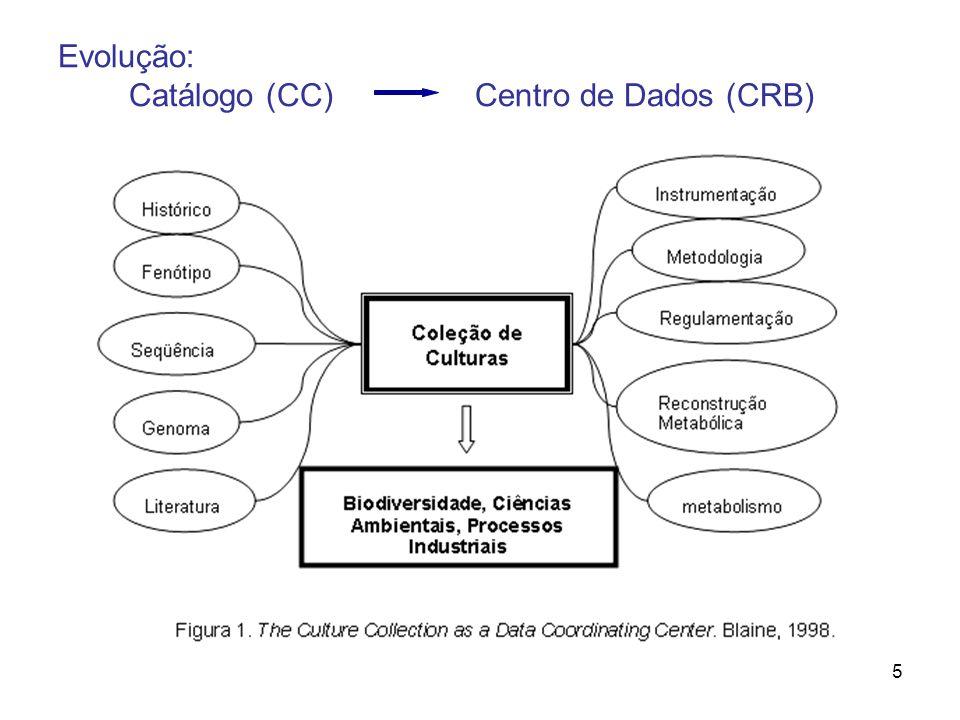 5 Evolução: Catálogo (CC) Centro de Dados (CRB)