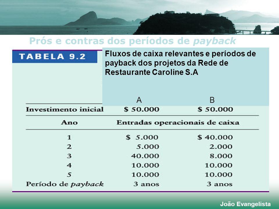 João Evangelista Fluxos de caixa relevantes e períodos de payback dos projetos da Rede de Restaurante Caroline S.A A B Prós e contras dos períodos de