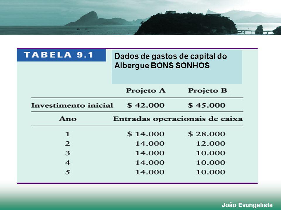 João Evangelista Dados de gastos de capital do Albergue BONS SONHOS