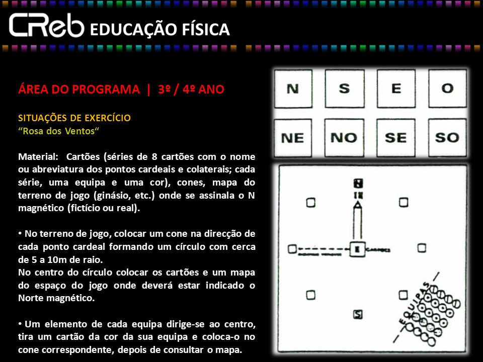 ÁREA DO PROGRAMA | 3º / 4º ANO SITUAÇÕES DE EXERCÍCIO Rosa dos Ventos Material: Cartões (séries de 8 cartões com o nome ou abreviatura dos pontos cardeais e colaterais; cada série, uma equipa e uma cor), cones, mapa do terreno de jogo (ginásio, etc.) onde se assinala o N magnético (fictício ou real).
