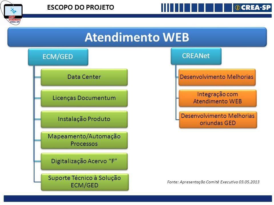 ESCOPO DO PROJETO ECM/GED Data CenterLicenças DocumentumInstalação Produto Mapeamento/Automação Processos Digitalização Acervo F Suporte Técnico à Sol
