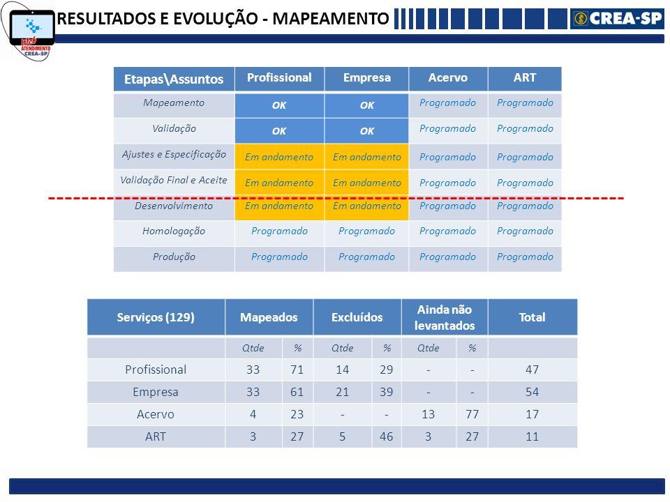 RESULTADOS E EVOLUÇÃO - MAPEAMENTO Serviços (129)MapeadosExcluídos Ainda não levantados Total Qtde% % % Profissional33711429--47 Empresa33612139--54 A