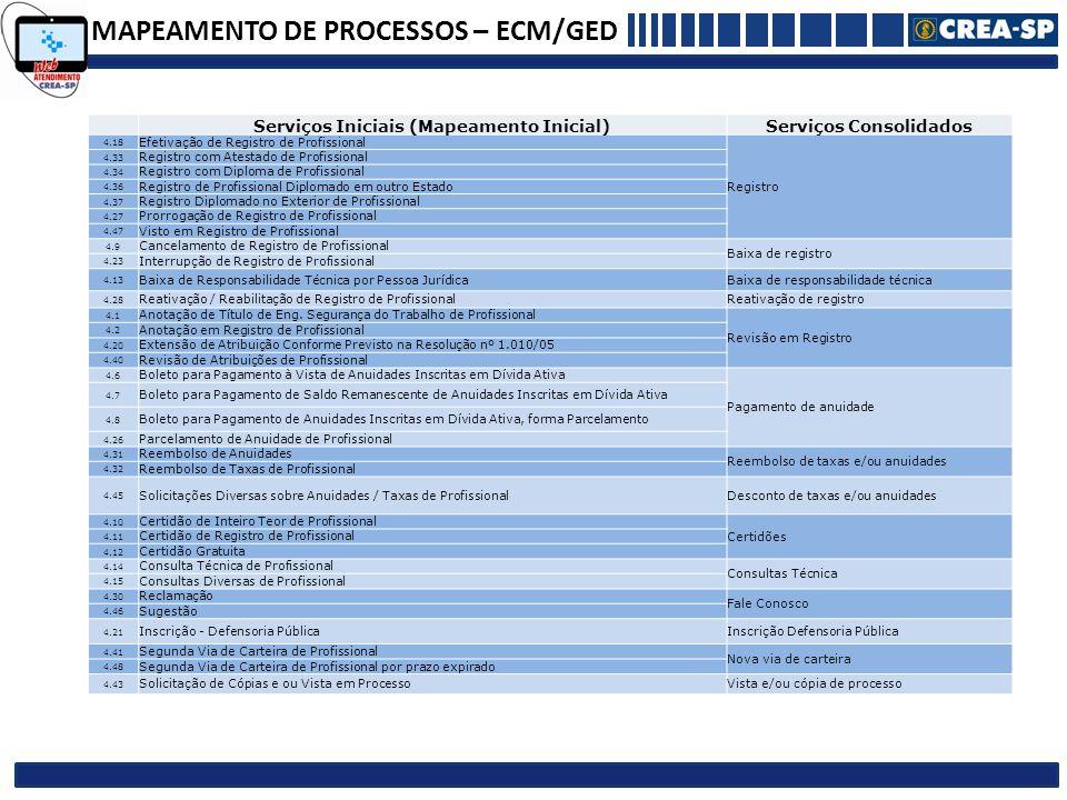 MAPEAMENTO DE PROCESSOS – ECM/GED Serviços Iniciais (Mapeamento Inicial)Serviços Consolidados 4.18 Efetivação de Registro de Profissional Registro 4.3