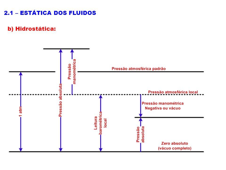 2.1 – ESTÁTICA DOS FLUIDOS b) Hidrostática: Pressão atmosférica: Pressão exercida pela atmosfera sobre qualquer superfície, em virtude de seu peso.