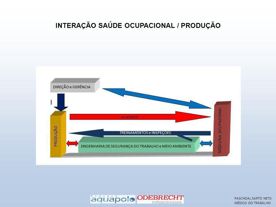 INTERAÇÃO SAÚDE OCUPACIONAL / PRODUÇÃO PASCHOAL SARTO NETO MÉDICO DO TRABALHO