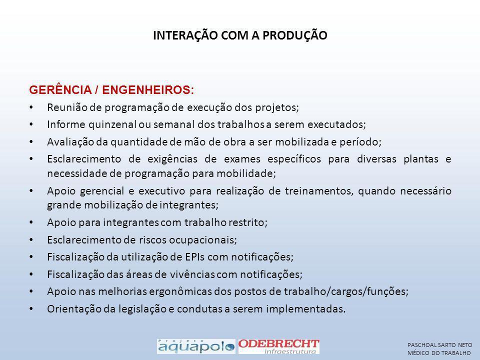 INTERAÇÃO COM A PRODUÇÃO GERÊNCIA / ENGENHEIROS: Reunião de programação de execução dos projetos; Informe quinzenal ou semanal dos trabalhos a serem e