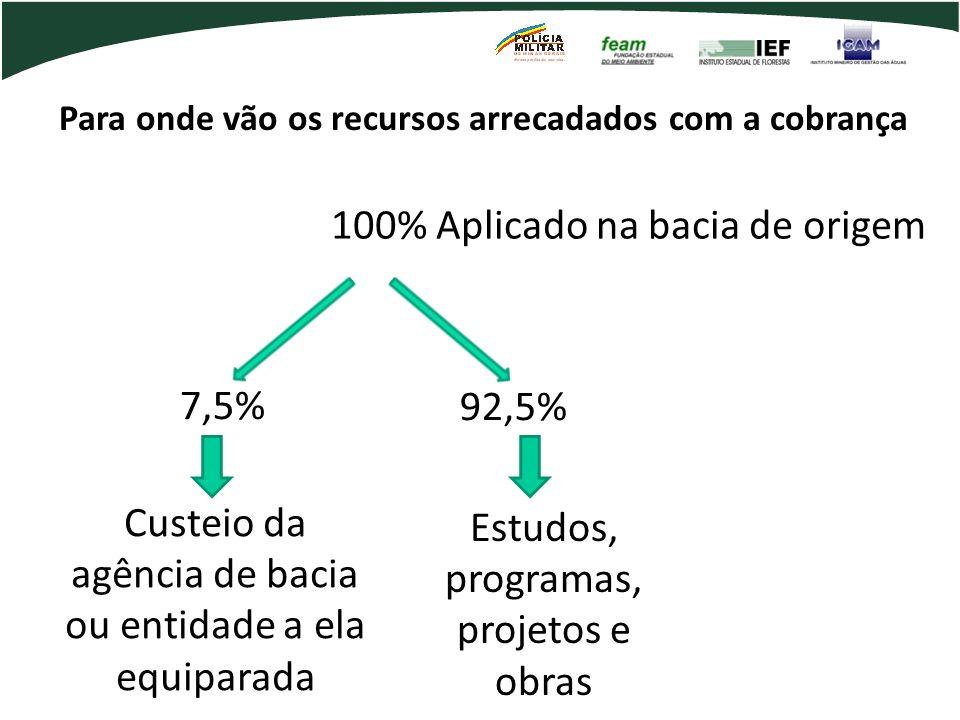 Para onde vão os recursos arrecadados com a cobrança 100% Aplicado na bacia de origem 7,5% Custeio da agência de bacia ou entidade a ela equiparada 92