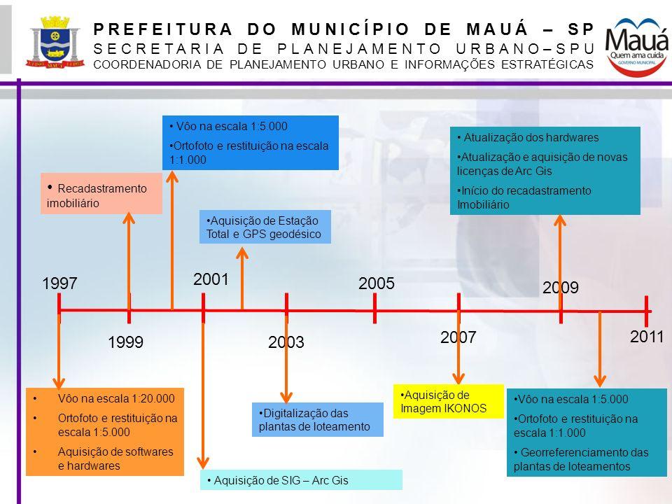 PREFEITURA DO MUNICÍPIO DE MAUÁ – SP SECRETARIA DE PLANEJAMENTO URBANO–SPU COORDENADORIA DE PLANEJAMENTO URBANO E INFORMAÇÕES ESTRATÉGICAS 1997 1999 2
