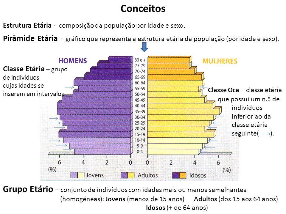 Conceitos Estrutura Etária - composição da população por idade e sexo. Pirâmide Etária – gráfico que representa a estrutura etária da população (por i