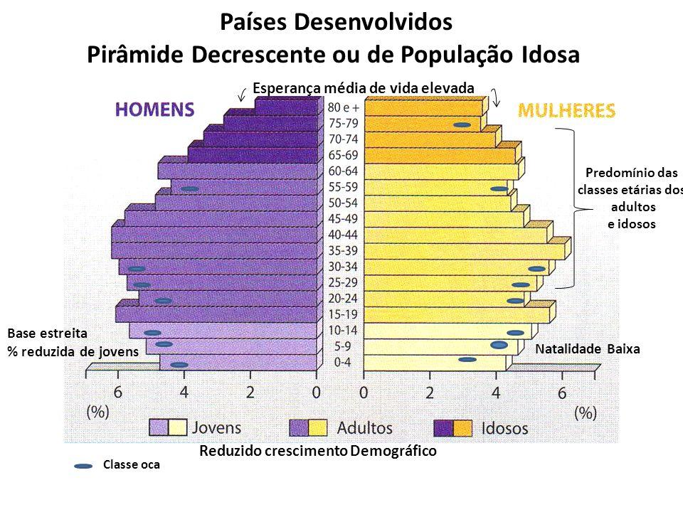 Países Desenvolvidos Pirâmide Decrescente ou de População Idosa Estrutura Etária caracteriza-se por: -Pequena proporção de Jovens (taxa de natalidade baixa – base da pirâmide estreita) -Grande Proporção de Idosos (esperança média de vida elevada – topo da pirâmide largo) - Predomínio das classes dos adultos e idosos -Existência de classes ocas o que traduz: uma população envelhecida e um reduzido crescimento demográfico Consequências para o país: -grandes encargos económicos com a saúde (medicamentos/hospitais) e a assistência social a idosos (lares…) - aumento dos encargos com pensões - diminuição da população activa - dificuldade na renovação de gerações Estes Tipo de Pirâmide encontra-se em PD (sobretudo em países da Europa e nos E.U.A.