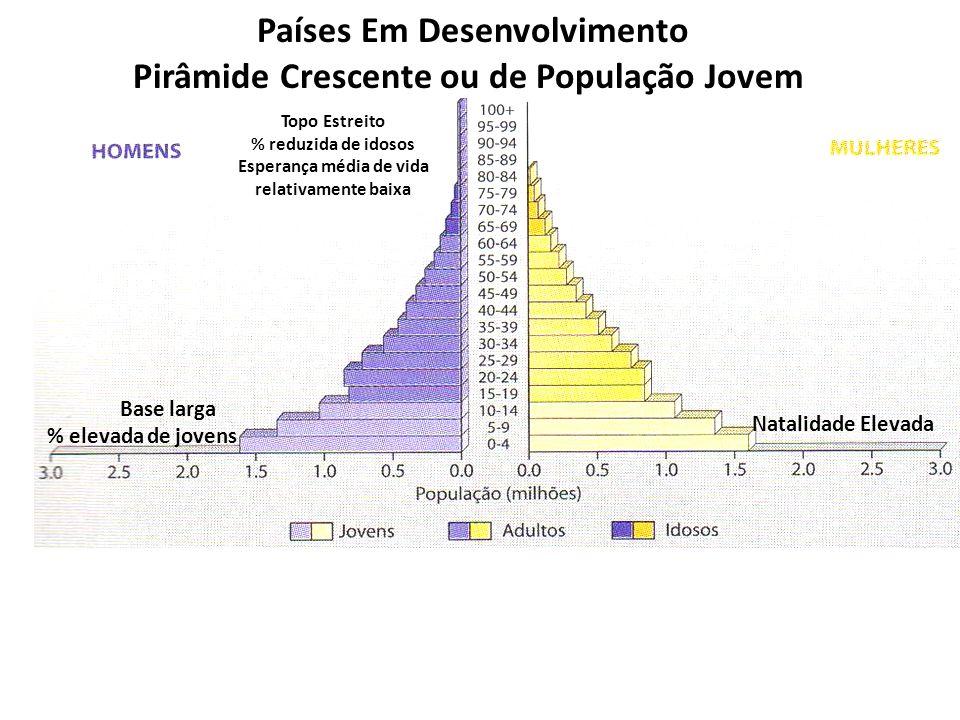 Países Em Desenvolvimento Pirâmide Crescente ou de População Jovem Base larga % elevada de jovens Natalidade Elevada Topo Estreito % reduzida de idoso