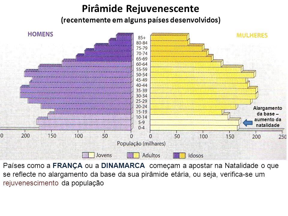 Pirâmide Rejuvenescente (recentemente em alguns países desenvolvidos) Países como a FRANÇA ou a DINAMARCA começam a apostar na Natalidade o que se ref
