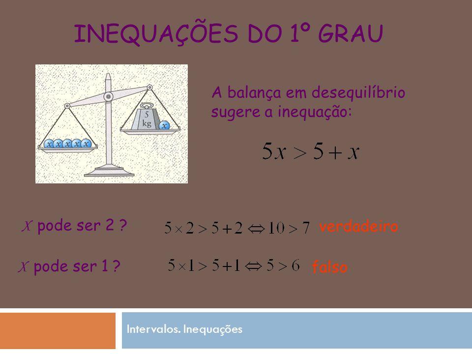 INEQUAÇÕES DO 1º GRAU A balança em desequilíbrio sugere a inequação: X pode ser 2 .
