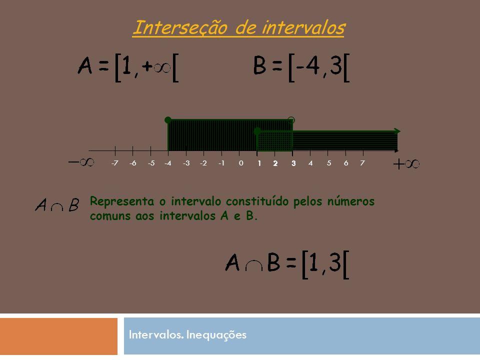Interseção de intervalos 0 -2-3 -4-5-6-71234567 Representa o intervalo constituído pelos números comuns aos intervalos A e B.