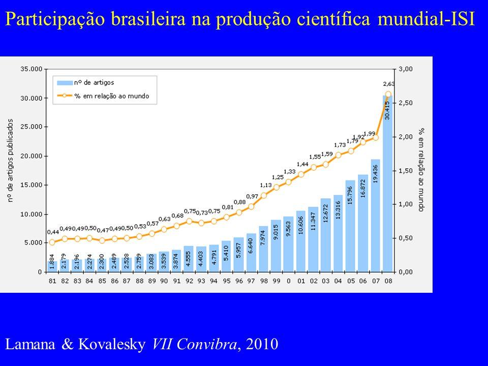 O Web of knowledge - ISI [wokinfo.com] Fornece: –Indexação –fatores de impacto –tracking de citações Até 1999 – dezessete revistas brasileiras Atualmente – mais de 100 [134 em 2011]
