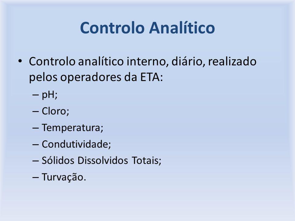 Controlo Analítico Controlo analítico interno, diário, realizado pelos operadores da ETA: –p–pH; –C–Cloro; –T–Temperatura; –C–Condutividade; –S–Sólidos Dissolvidos Totais; –T–Turvação.