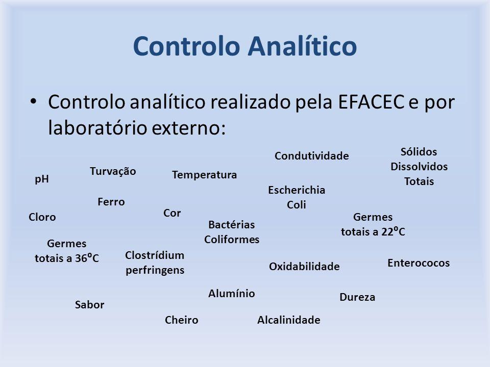 Controlo analítico realizado pela EFACEC e por laboratório externo: pH Cloro Temperatura Condutividade Sólidos Dissolvidos Totais Turvação Ferro Cor B