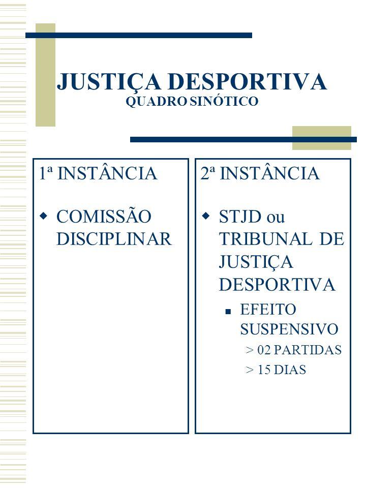 JUSTIÇA DESPORTIVA QUADRO SINÓTICO 1ª INSTÂNCIA COMISSÃO DISCIPLINAR 2ª INSTÂNCIA STJD ou TRIBUNAL DE JUSTIÇA DESPORTIVA EFEITO SUSPENSIVO > 02 PARTID