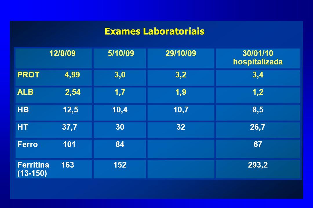 Exames Laboratoriais 12/8/09 5/10/0929/10/0930/01/10 hospitalizada PROT 4,993,03,23,4 ALB 2,541,71,91,2 HB 12,510,410,78,5 HT 37,7303226,7 Ferro 10184