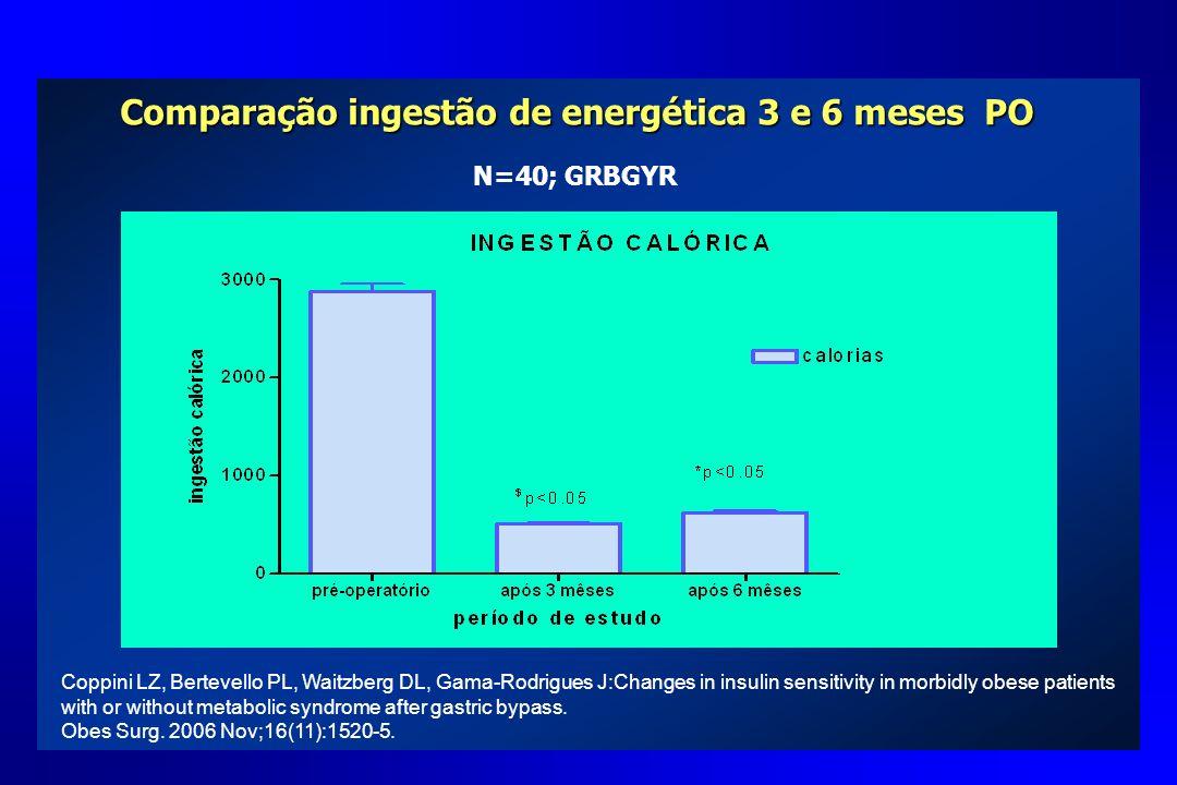 Comparação ingestão de energética 3 e 6 meses PO N=40; GRBGYR Coppini LZ, Bertevello PL, Waitzberg DL, Gama-Rodrigues J:Changes in insulin sensitivity
