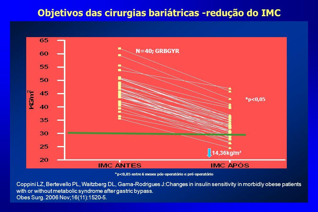 Objetivos das cirurgias bariátricas -redução do IMC N=40; GRBGYR *p<0,05 *p<0,05 entre 6 meses pós-operatório e pré-operatório 14,36kg/m² Coppini LZ,