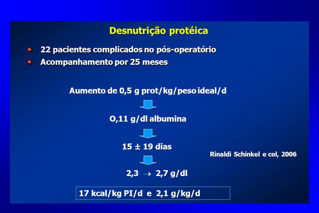 Desnutrição protéica 22 pacientes complicados no pós-operatório Acompanhamento por 25 meses Aumento de 0,5 g prot/kg/peso ideal/d O,11 g/dl albumina 1