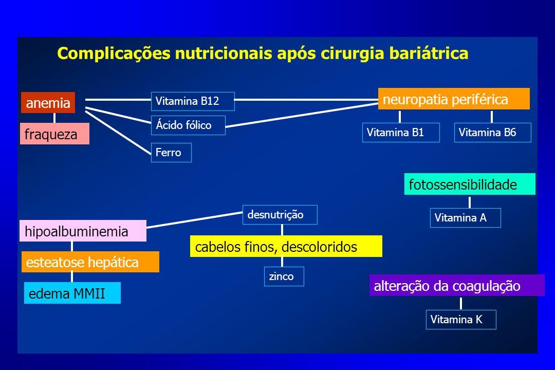 Complicações nutricionais após cirurgia bariátrica fotossensibilidade neuropatia periférica alteração da coagulação esteatose hepática Ácido fólico Vi