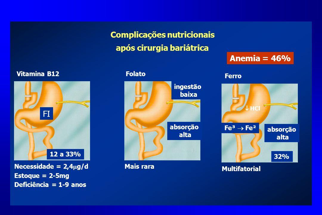 Complicações nutricionais após cirurgia bariátrica Vitamina B12 FI Necessidade = 2,4 g/d Estoque = 2-5mg Deficiência = 1-9 anos 12 a 33% Folato Mais r