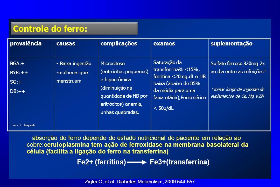 Controle do ferro: prevalênciacausascomplicaçõesexamessuplementação BGA:+ BYR:++ SG:+ DB:++ + r ara; ++ freqüente - Baixa ingestão -mulheres que menst