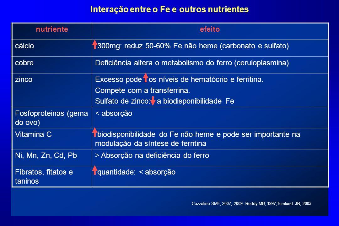 Interação entre o Fe e outros nutrientes nutrienteefeito cálcio 300mg: reduz 50-60% Fe não heme (carbonato e sulfato) cobreDeficiência altera o metabo
