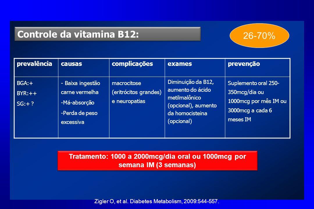 Controle da vitamina B12: prevalênciacausascomplicaçõesexamesprevenção BGA:+ BYR:++ SG:+ ? - Baixa ingestão carne vermelha -Má-absorção -Perda de peso