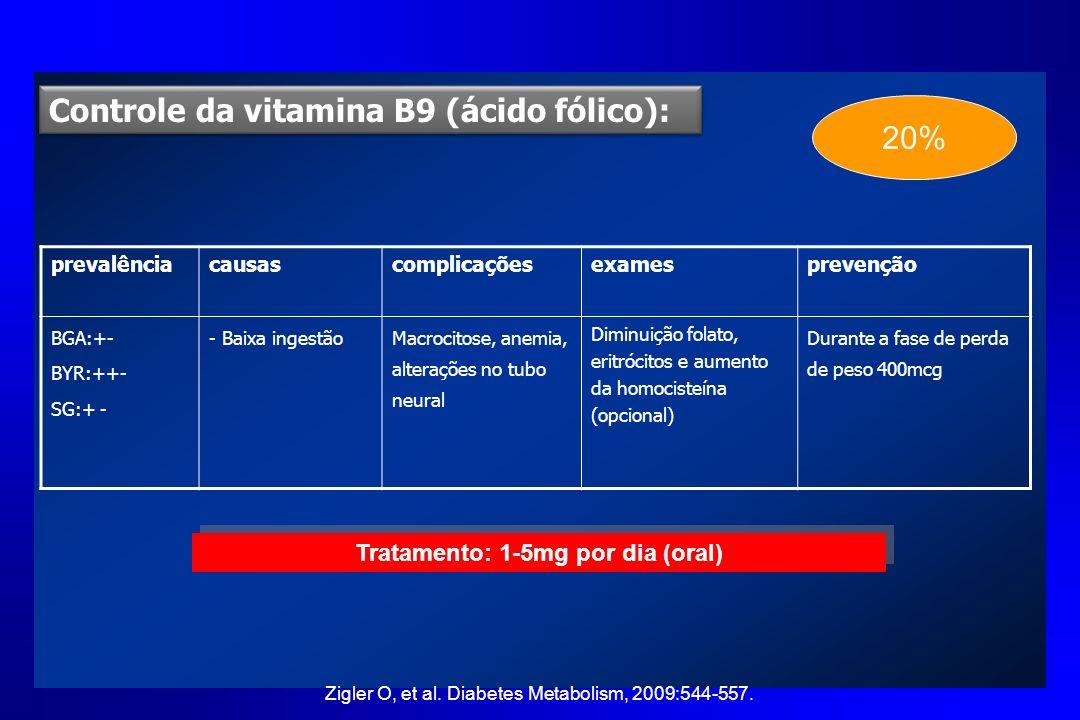 Controle da vitamina B9 (ácido fólico): prevalênciacausascomplicaçõesexamesprevenção BGA:+- BYR:++- SG:+ - - Baixa ingestãoMacrocitose, anemia, altera