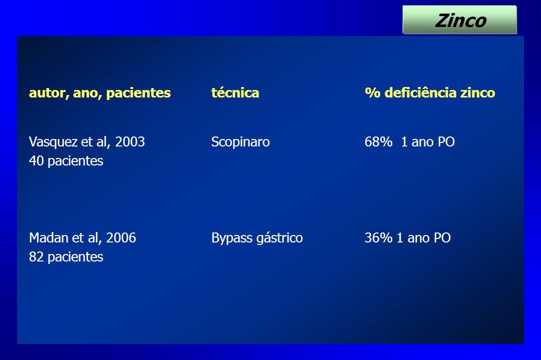 autor, ano, pacientestécnica% deficiência zinco Vasquez et al, 2003 40 pacientes Scopinaro68% 1 ano PO Madan et al, 2006 82 pacientes Bypass gástrico3