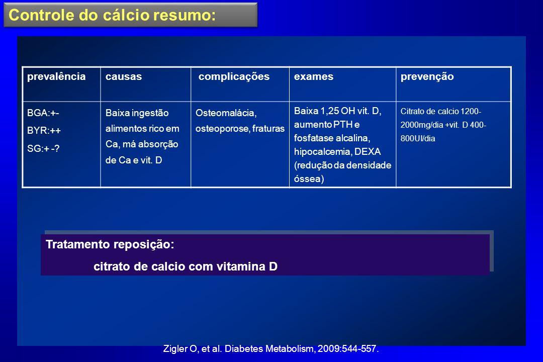 Controle do cálcio resumo: prevalênciacausas complicaçõesexamesprevenção BGA:+- BYR:++ SG:+ -? Baixa ingestão alimentos rico em Ca, má absorção de Ca