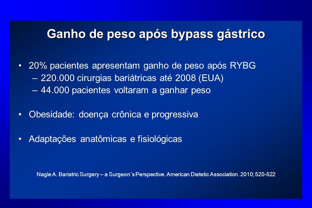 Ganho de peso após bypass gástrico 20% pacientes apresentam ganho de peso após RYBG –220.000 cirurgias bariátricas até 2008 (EUA) –44.000 pacientes vo