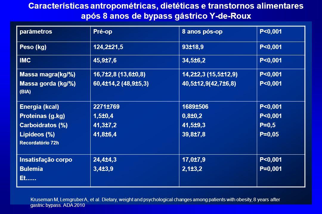 Características antropométricas, dietéticas e transtornos alimentares após 8 anos de bypass gástrico Y-de-Roux parâmetrosPré-op8 anos pós-opP<0,001 Pe